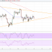 Bitcoin Price Technical Analysis for 03/14/2018 – Waiting for a Triangle Break